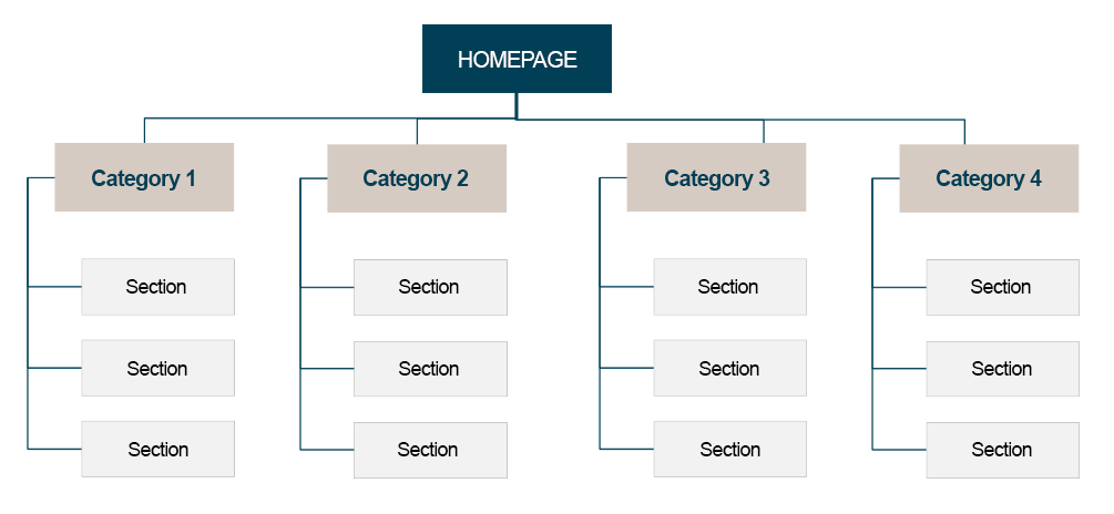 website structure enyosolutions